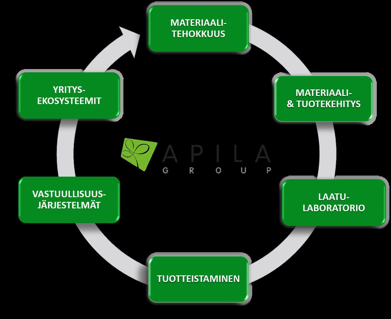 Materiaaliviisaus ja kiertotalous mukana monipuolisessa palvelutarjonnassamme